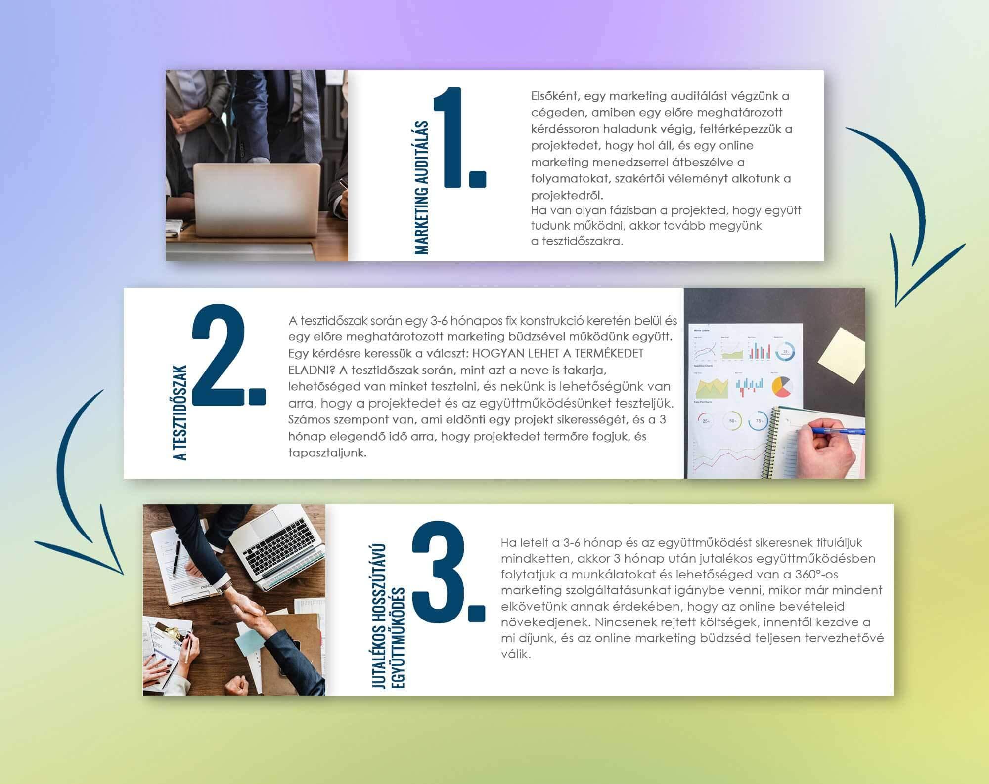 Marketing auditálásunk folyamata